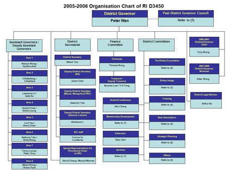 2005-2006 Organisation Chart of RI D3450 District Governor Peter Wan Past District Governor Council Refer to (1) Assistant Governors / Deputy Assistant.