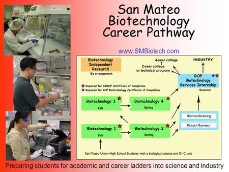 San Mateo Biotechnology Career Pathway www.SMBiotech.com Preparing students for academic and career ladders into science and industry.