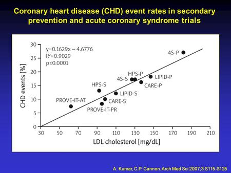 Coronary heart disease (CHD) event rates in secondary prevention and acute coronary syndrome trials A. Kumar, C.P. Cannon. Arch Med Sci 2007;3:S115-S125.