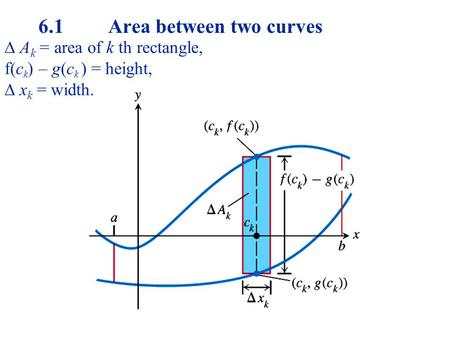  A k = area of k th rectangle,  f(c k ) – g(c k ) = height,  x k = width. 6.1 Area between two curves.