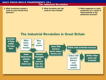 The Industrial Revolution Industrial Revolution The greatly increased output of machine- made goods that began in Great Britain during the 18 th century.