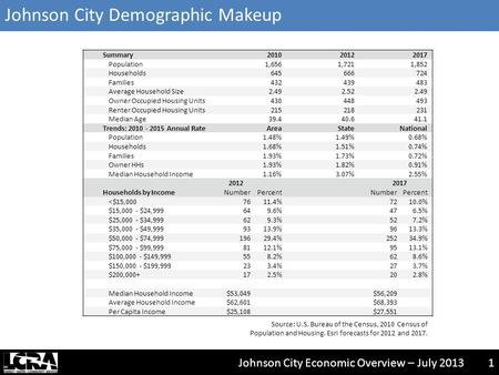 Johnson City Economic Overview – July 20131 Johnson City Demographic Makeup Summary201020122017 Population1,6561,7211,852 Households645666724 Families432439483.