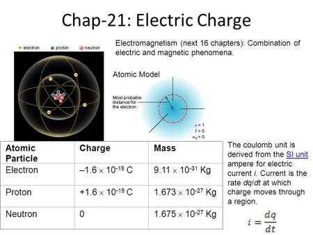 Chap-21: Electric Charge Atomic Particle ChargeMass Electron –1.6  10 -19 C9.11  10 -31 Kg Proton +1.6  10 -19 C1.673  10 -27 Kg Neutron0 1.675  10.