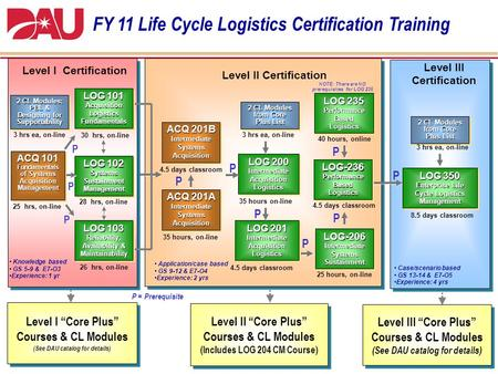 1 Application/case based GS 9-12 & E7-O4 Experience: 2 yrs Level II Certification LOG 201 Intermediate Acquisition Logistics LOG 201 Intermediate Acquisition.