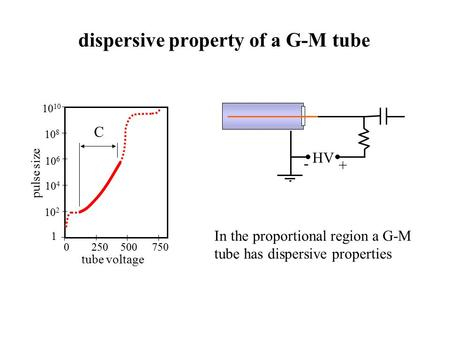 Dispersive property of a G-M tube HV - + In the proportional region a G-M tube has dispersive properties 0 250 500 750 1 10 2 10 4 10 6 10 810 tube voltage.