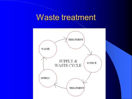 Waste treatment. WASTEWATER (Chapter 22) Sewer – Sanitary waste Generated from buildings –Liquid discharged from plumbing fixtures Carried by sanitary.
