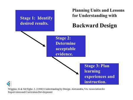 Stage 1: Identify desired results. Stage 2: Determine acceptable evidence. Stage 3: Plan learning experiences and instruction. Wiggins, G & McTighe. J,