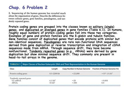 Chap. 6 Problem 2 Protein coding genes are grouped into the classes known as solitary (single) genes, and duplicated or diverged genes in gene families.
