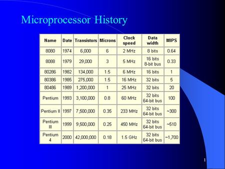 1 Microprocessor History. 2 The date is the year that the processor was first introduced. Many processors are re- introduced at higher clock speeds for.