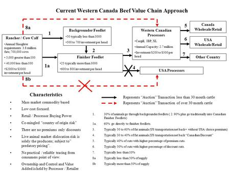 Current Western Canada Beef Value Chain Approach Rancher / Cow Calf Annual Slaughter requirements 3.8 million fats; 700,000 cows 5,000 greater than 100.