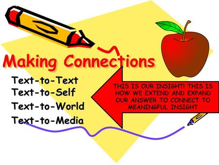 Making Connections Text-to-Text Text-to-Self Text-to-WorldText-to-Media THIS IS OUR INSIGHT! THIS IS HOW WE EXTEND AND EXPAND OUR ANSWER TO CONNECT TO.