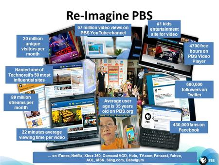 Re-Imagine PBS 20 million unique visitors per month 67 million video views on PBS YouTube channel 4700 free hours on PBS Video Player 600,000 followers.