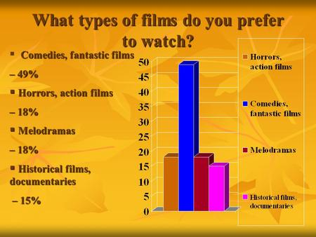What types of films do you prefer to watch? Comedies, fantastic films  Comedies, fantastic films – 49%  Horrors, action films – 18%  Melodramas – 18%