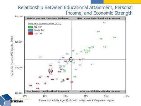 Relationship Between Educational Attainment, Personal Income, and Economic Strength AL AZ AR CA CO CT DE IL IN IA KY LA MD MA MS NJ NY ND OK OR SC SD UT.