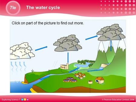 7Ie The water cycle Click on part of the picture to find out more.