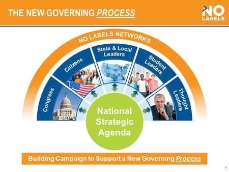 1 THE NEW GOVERNING PROCESS Building Campaign to Support a New Governing Process National Strategic Agenda.
