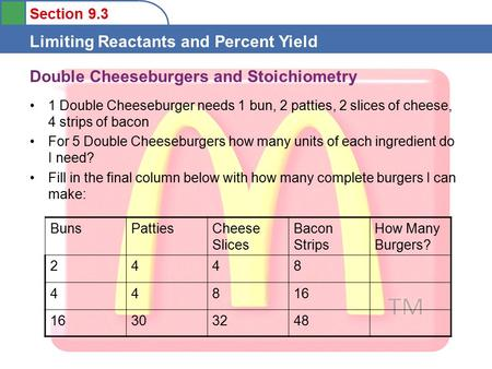 Section 9.3 Limiting Reactants and Percent Yield Double Cheeseburgers and Stoichiometry 1 Double Cheeseburger needs 1 bun, 2 patties, 2 slices of cheese,
