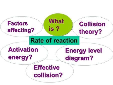 What is ? Collision theory? Rate of reaction Activation energy?