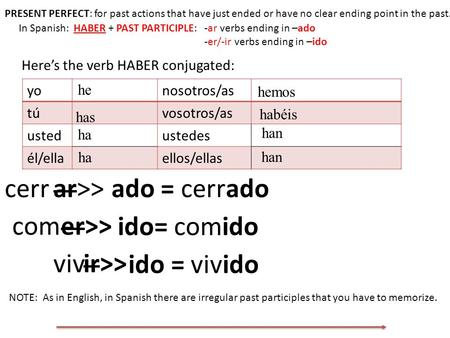 Perfect Tenses Past Participle All Perfect Tenses Are Made Up Of