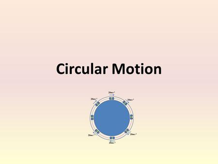 Circular Motion. The situation below is called uniform circular motion. 20ms -1.