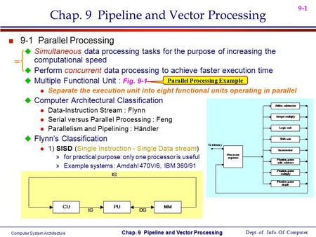 Pipelining And Vector Processing Ppt Download