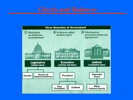 1 Checks and Balances. 2 Why? 3 IF You Are in Lab.