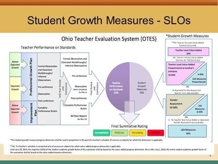 ASSESSMENT LITERACY PROJECT4 Student Growth Measures - SLOs.