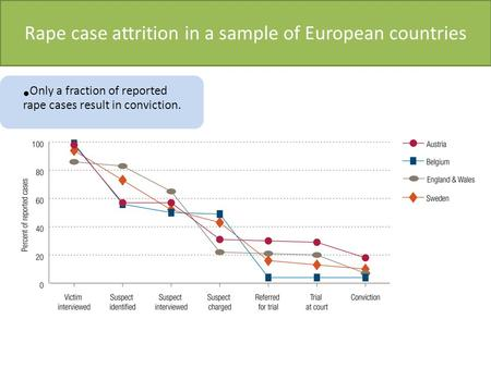Rape case attrition in a sample of European countries Only a fraction of reported rape cases result in conviction.