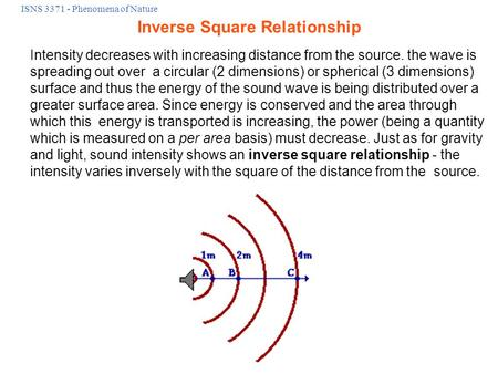 ISNS 3371 - Phenomena of Nature Intensity decreases with increasing distance from the source. the wave is spreading out over a circular (2 dimensions)