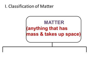 I. Classification of Matter MATTER (anything that has mass & takes up space)