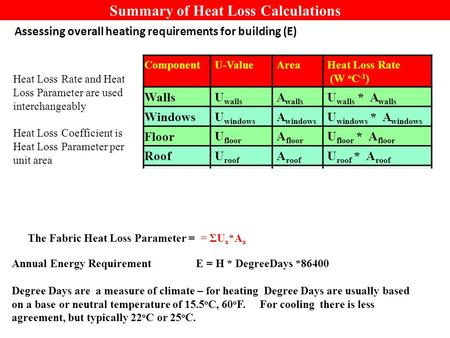Summary of Heat Loss Calculations Assessing overall heating requirements for building (E) Component U-ValueAreaHeat Loss Rate (W o C -1 ) Walls U walls.