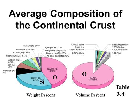 Average Composition of the Continental Crust Weight PercentVolume Percent Si O O Table 3.4.