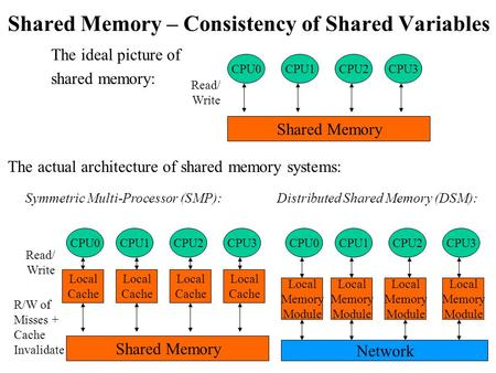 Shared Memory – Consistency of Shared Variables The ideal picture of shared memory: CPU0CPU1CPU2CPU3 Shared Memory Read/ Write The actual architecture.