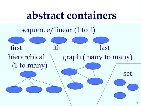 1 abstract containers hierarchical (1 to many) graph (many to many) first ith last sequence/linear (1 to 1) set.