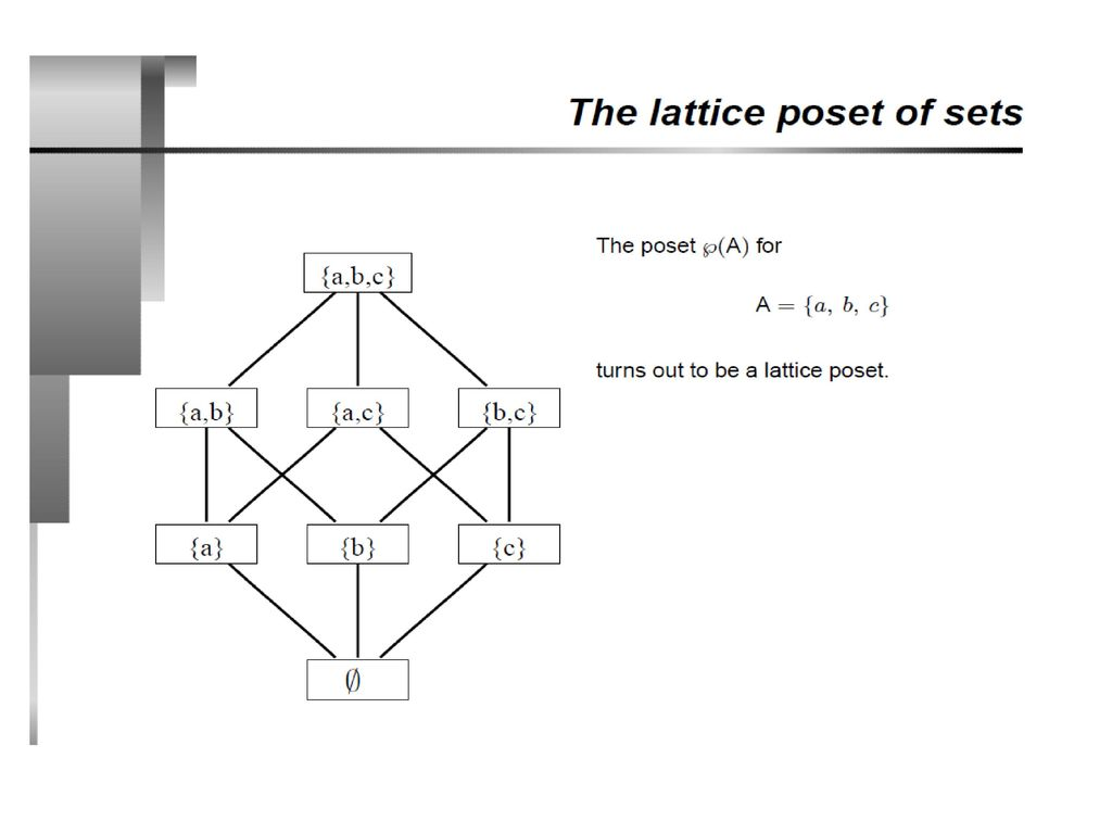 Partial Orders Posets Ppt Download