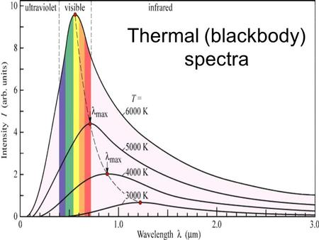 Thermal (blackbody) spectra. Recap No HW this week Project due 11/22 Light /electromagnetic energy –Wavelength, frequency, energy –Electromagnetic spectrum: