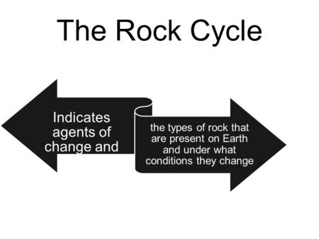The Rock Cycle Indicates agents of change and the types of rock that are present on Earth and under what conditions they change.