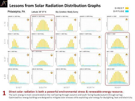 Direct solar radiation is both a powerful environmental stress & renewable energy resource. The sun's energy is most concentrated on the roof (spring through.