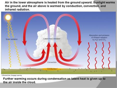 the ground, and the air above is warmed by conduction, convection, and