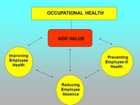 OCCUPATIONAL HEALTH ADD VALUE Preventing Employee ill Health Reducing Employee Absence Improving Employee Health.