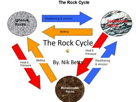 The Rock Cycle By. Nik Betts Igneous Rocks Igneous rocks are formed from lava and magma. Mt. Rushmore is an intrusive igneous rock.