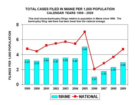 TOTAL CASES FILED IN MAINE PER 1,000 POPULATION CALENDAR YEARS 1999 - 2009 FILINGS PER 1,000 POPULATION This chart shows bankruptcy filings relative to.