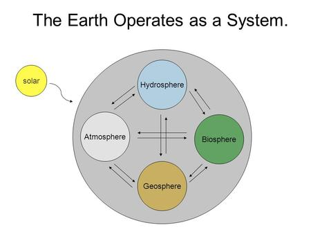 The Earth Operates as a System. Hydrosphere Geosphere Atmosphere Biosphere solar.