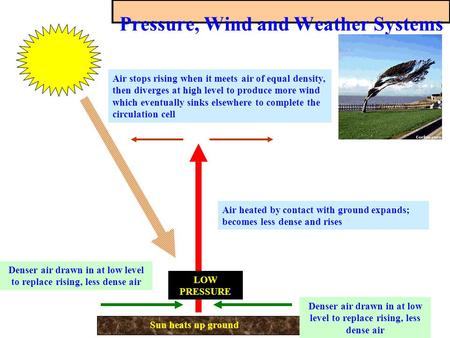 Pressure, Wind and Weather Systems Air heated by contact with ground expands; becomes less dense and rises Sun heats up ground LOW PRESSURE Denser air.