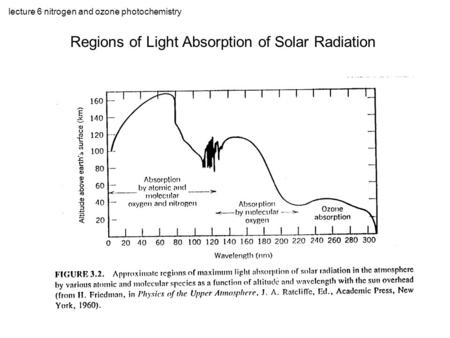 Lecture 6 nitrogen and ozone photochemistry Regions of Light Absorption of Solar Radiation.