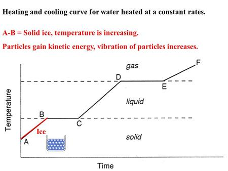 A-B = Solid ice, temperature is increasing. Particles gain kinetic energy, vibration of particles increases. Heating and cooling curve for water heated.