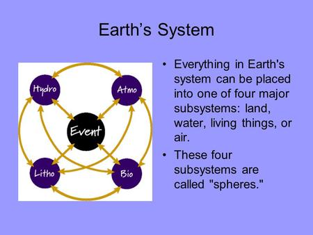 Earth's System Everything in Earth's system can be placed into one of four major subsystems: land, water, living things, or air. These four subsystems.