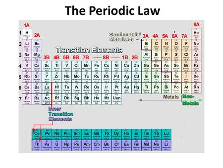 The Modern Periodic Table Trends Agenda Lesson Ppt Handouts 1