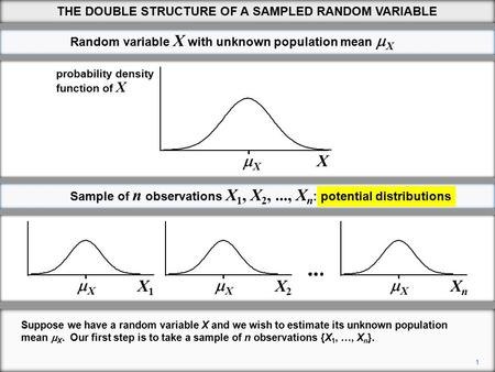 1 XX X1X1 XX X Random variable X with unknown population mean  X function of X probability density Sample of n observations X 1, X 2,..., X n : potential.