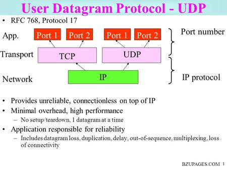 BZUPAGES.COM 1 User Datagram Protocol - UDP RFC 768, Protocol 17 Provides unreliable, connectionless on top of IP Minimal overhead, high performance –No.